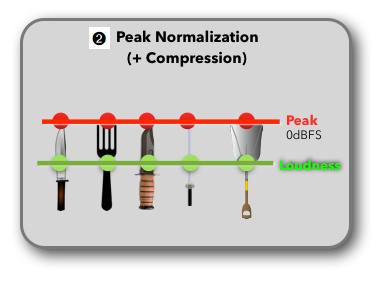 Loudness Normalization